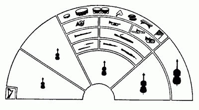 the orchestra diagram the free engine image for user manual download. Black Bedroom Furniture Sets. Home Design Ideas